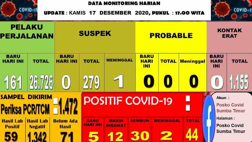 Data Sebaran Covid-19 Sumba Timur