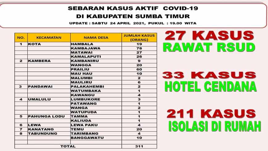 Sebaran Covid-19