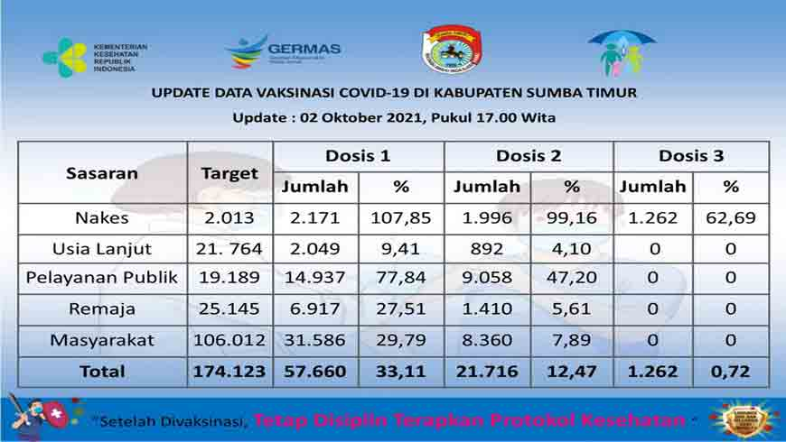 Data Vaksin Sumba Timur